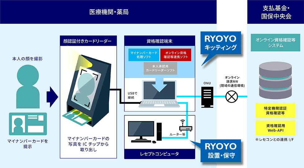 医療機関・薬局 本人の顔を撮影 マイナンバーカードを提示 顔認証付きカードリーダー マイナンバーカードの写真をICチップから取り出し 資格確認端末 マイナンバーカード処理ソフト オンライン資格確認等連携ソフト 本人承認用カードリーダーソフト USBで接続 RYOYOキッティング ルーター等 レセプトコンピュータ RYOYO設置・保守 ONU オンライン請求NW(閉域の通信環境) 支払基金・国保中央会 オンライン資格確認等システム 特定機関認証資格確認等 資格確認用Web-API ※レセコンとの連携I/F